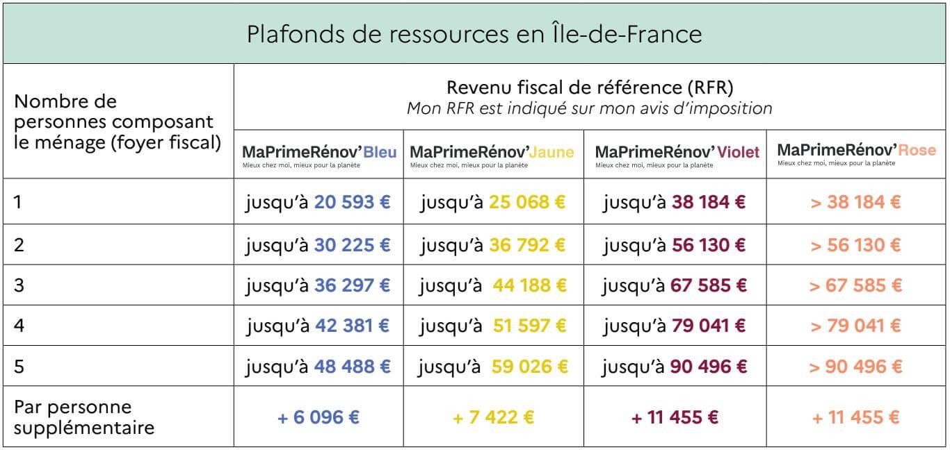 maprimerenov 2021 baremes et plafonds de ressources en ile-de-france