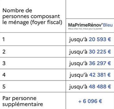 MaPrimeRenov bleu : conditions de ressources en Ile-de-France