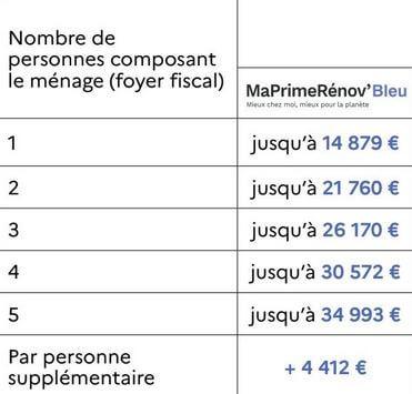 Voici les conditions de ressources pour bénéficier de Ma Prime Rénov Bleu en province